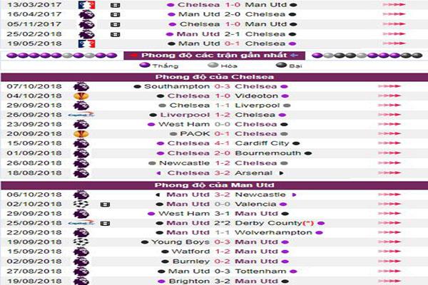 Nhận định Chelsea vs Man United