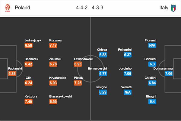 Nhận định Ba Lan vs Italia: đội hình dự kiến