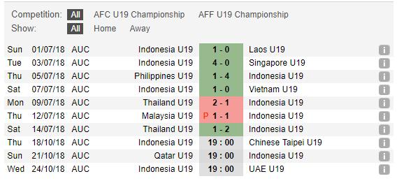 Thống kê phong độU19 Indonesia