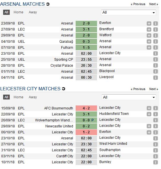 Thống kê phong độ gần đây của Arsenal vs Leicester