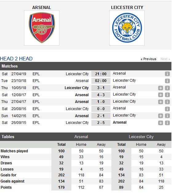 Thống kê đối đầu của Arsenal vs Leicester