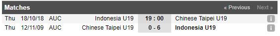 Thống kê 3 trận đối đầu gần nhất