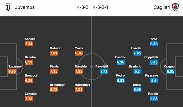 Đội hình dự kiến Juventus vs Cagliari