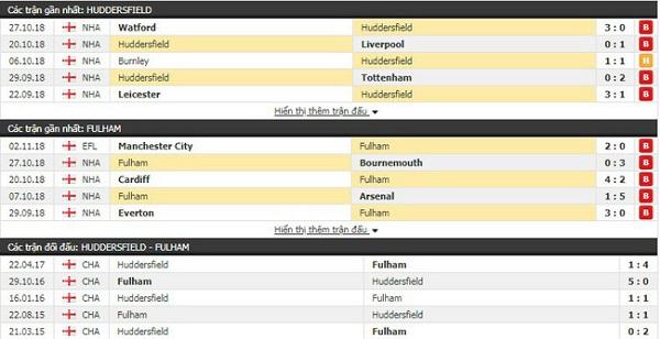 Thành tích và kết quả đối đầu Huddersfield vs Fulham