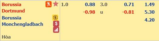 nhan-dinh-dortmund-vs-mgladbach-02h30-ngay-22-12