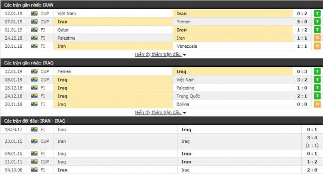 Thành tích và kết quả đối đầu Iran vs Iraq