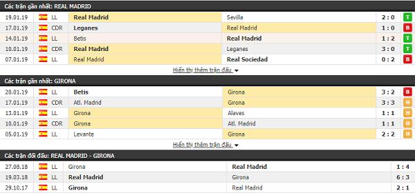 Thành tích đối đầu Real Madrid vs Girona