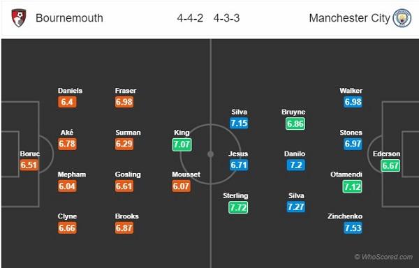 Đội hình dự kiến Bournemouth vs Man City