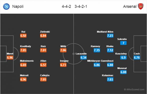 Đội hình dự kiến Napoli vs Arsenal