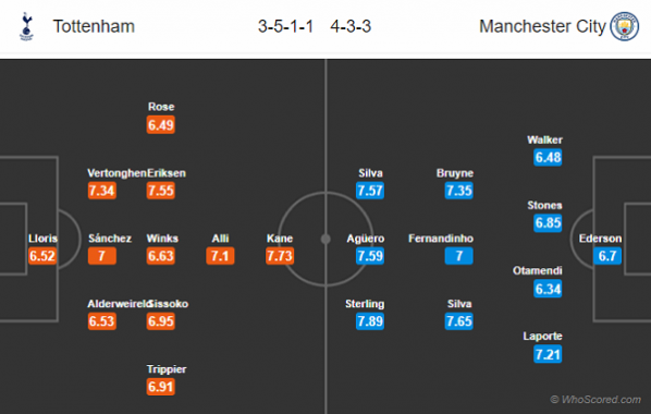 Đội hình dự kiến Tottenham vs Man City