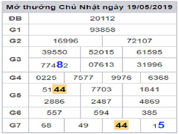 Chuyên gia miền bắc dự đoán kết quả XSMB ngày 24/06