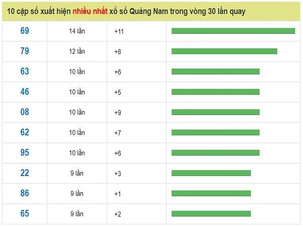 Bảng soi cầu thống kê XSQN chính xác 100%