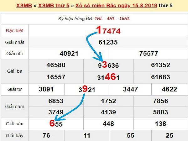 Phân tích KQXSMB thứ 6 ngày 16/08  từ các chuyên gia