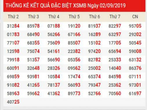 Phân tích KQXSMB chính xác thứ 4 ngày 04/09/2019