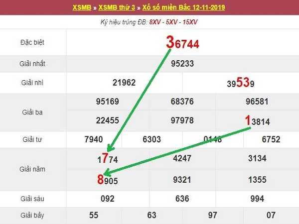 Phân tích lô tô dự đoán kqxsmb ngày 13/11 từ các chuyên gia