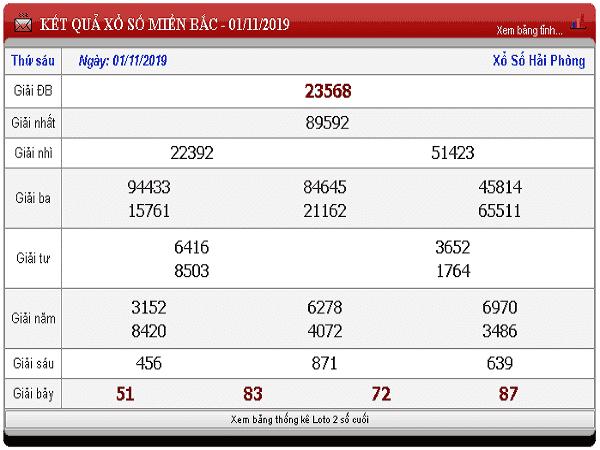 Tổng hợp phân tích kết quả xổ số ngày 02/11 từ các cao thủ