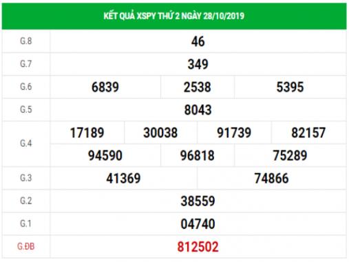 Dự đoán kết quả XSPY hôm nay ngày 4/11/2019