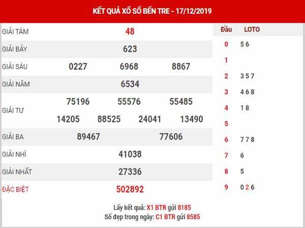 Phân tích XSBTR ngày 24/12/2019