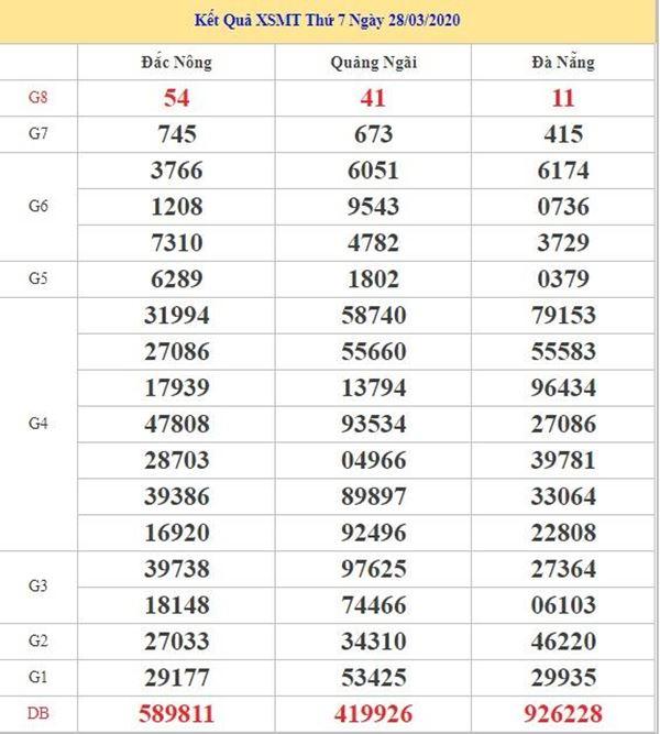 Phân tích KQXSMT 25/4/2020 - KQXS miền Trung thứ 7