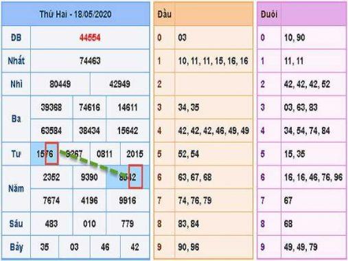 Phân tích KQXSMB- xổ số miền bắc ngày 19/05 của các chuyên gia