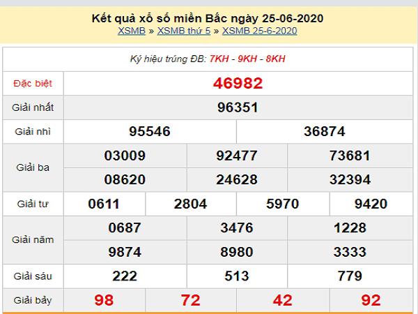 Bảng KQXSMB- Phân tích xổ số miền bắc ngày 26/06 chuẩn