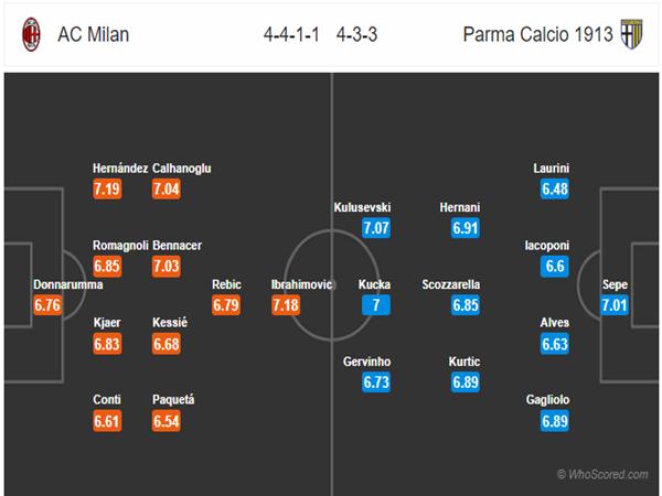 Đội hình dự kiến giữa AC Milan vs Parma