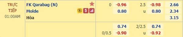 Tỷ lệ bóng đá giữa Qarabag vs Molde