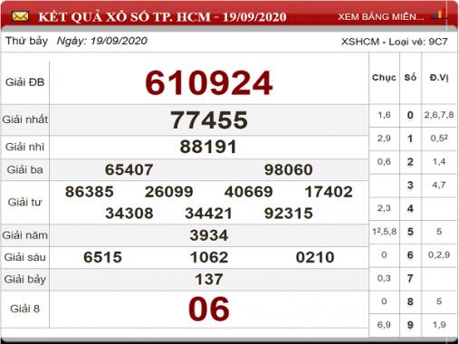 Phân tích KQXSHCM ngày 21/09- phân tích xổ số hồ chí minh thứ 2