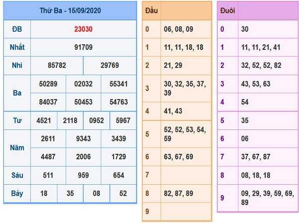 Phân tích KQXSMB- xổ số miền bắc thứ 4 ngày 16/09/2020 chuẩn xác