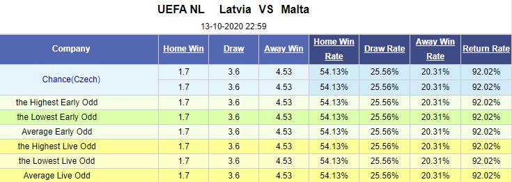 Tỷ lệ kèo giữa Latvia vs Malta
