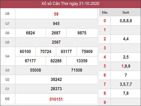 Phân tích KQXSCT ngày 28/10/2020- xổ số cần thơ cùng các cao thủ
