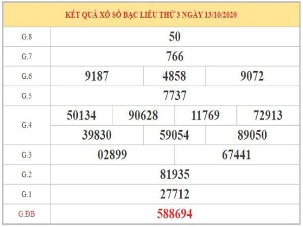 Phân tích KQXSBL ngày 20/10/2020 dựa vào kết quả XSBL kỳ thưởng kỳ trước