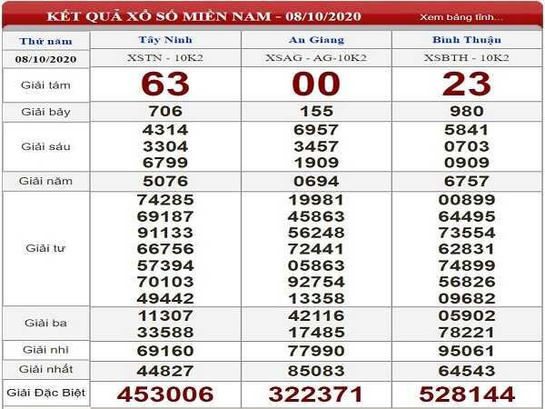 Phân tích KQXSMN ngày 15/10/2020- xổ số miền nam hôm nay