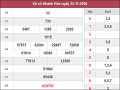 Phân tích kqxs Khánh Hòa ngày 25/11/2020 chốt số dự đoán