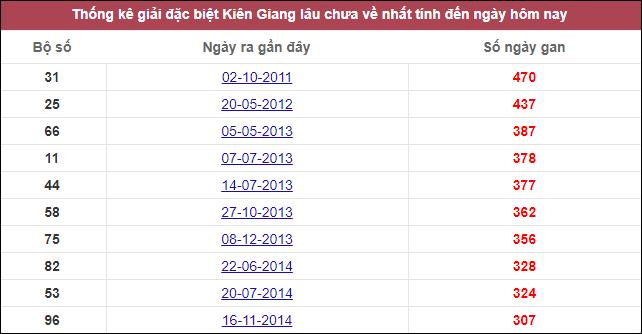 Phân tích KQXSKG ngày 08/11/2020 dựa trên kết quả kỳ trước