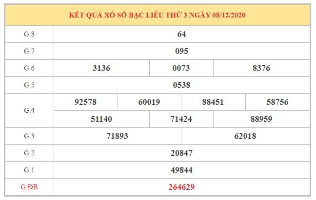 Phân tích KQXSBL ngày 15/12/2020 dựa trên kết quả kì trước