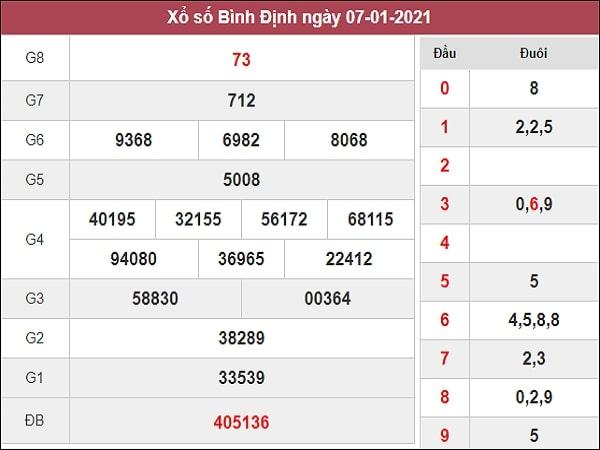 Nhận định XSBDI 14/1/2021