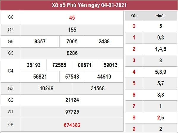 Phân tích XSPY 11/1/2021