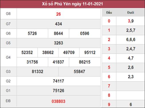 Phân tích kqxs Phú Yên ngày 18/1/2021 chốt số dự đoán