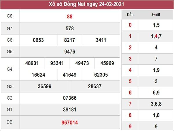 Phân tích XSDN 3/3/2021