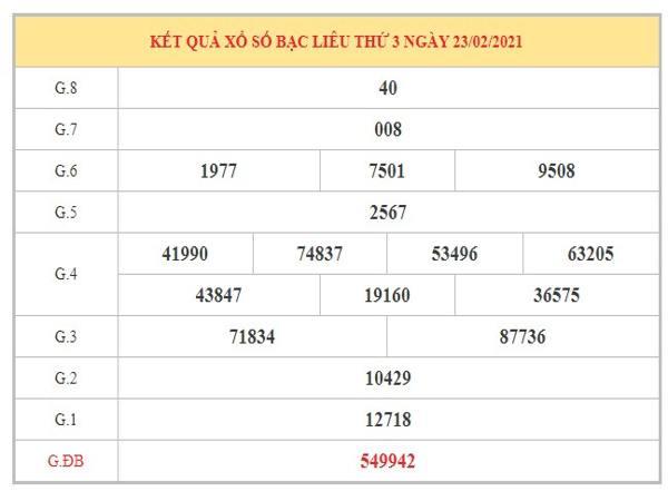 Phân tích KQXSBL ngày 2/3/2021 dựa trên kết quả xổ số Bạc Liêu kỳ trước