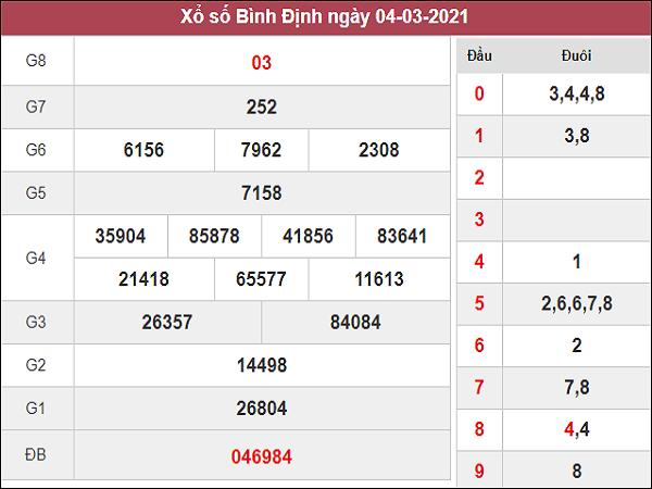 Phân tích kqxs Bình Định 11/3/2021