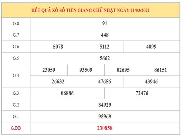 Phân tích KQXSTG ngày 28/3/2021 dựa trên kết quả kì trước