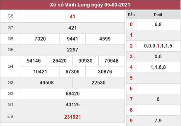 Phân tích XSVL 12/3/2021 thứ 6 khả năng lô về cao nhất