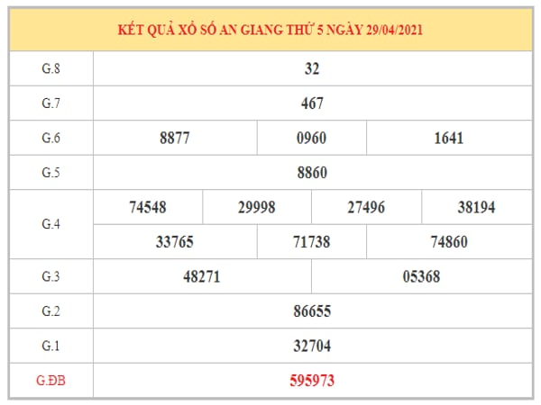 Phân tích KQXSAG ngày 6/5/2021 dựa trên kết quả kì trước