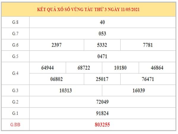 Phân tích KQXSVT ngày 18/5/2021 dựa trên kết quả kì trước