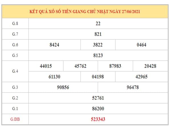 Phân tích KQXSTG ngày 4/7/2021 dựa trên kết quả kì trước