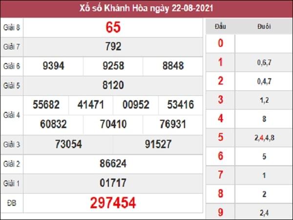 Phân tích XSKH 25-08-2021