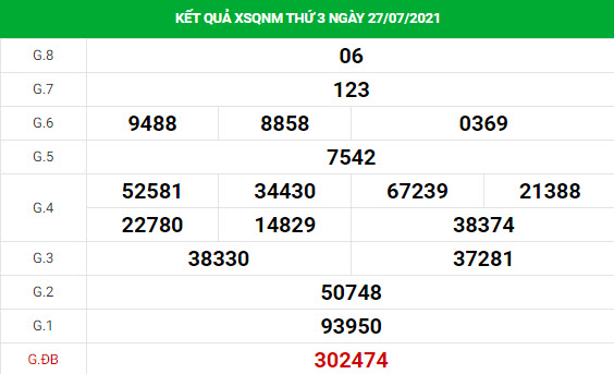 Phân tích XSQNM ngày 3/8/2021 hôm nay thứ 3 chính xác