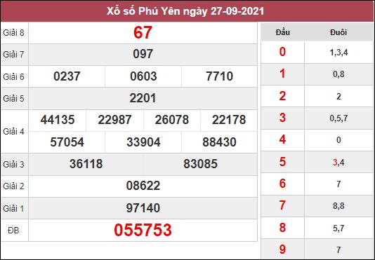 Phân tích KQXSPY ngày 4/10/2021 chốt số Phú Yên thứ 2